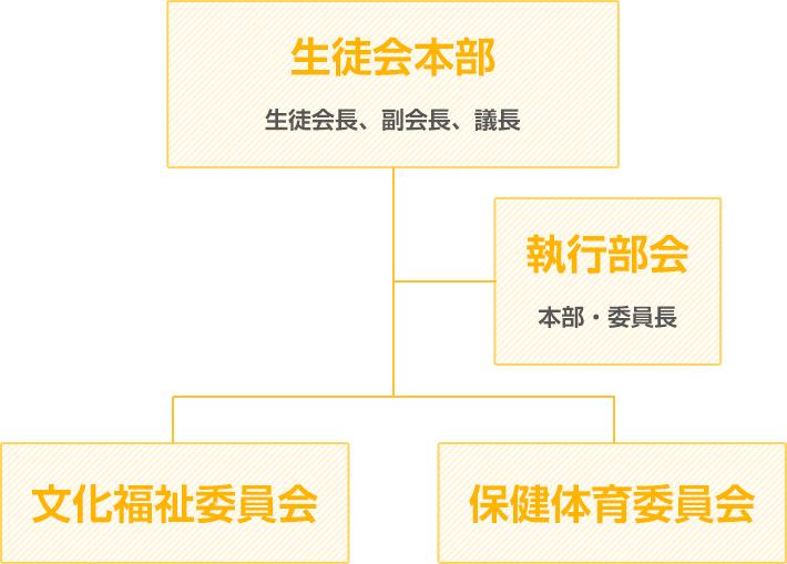 中学部生徒会組織図